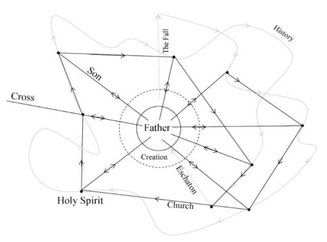 Time and Eschatology (a seminarypaper)